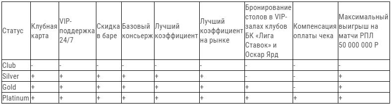 льготы владельцев привилегированных карт приведены в следующей таблице